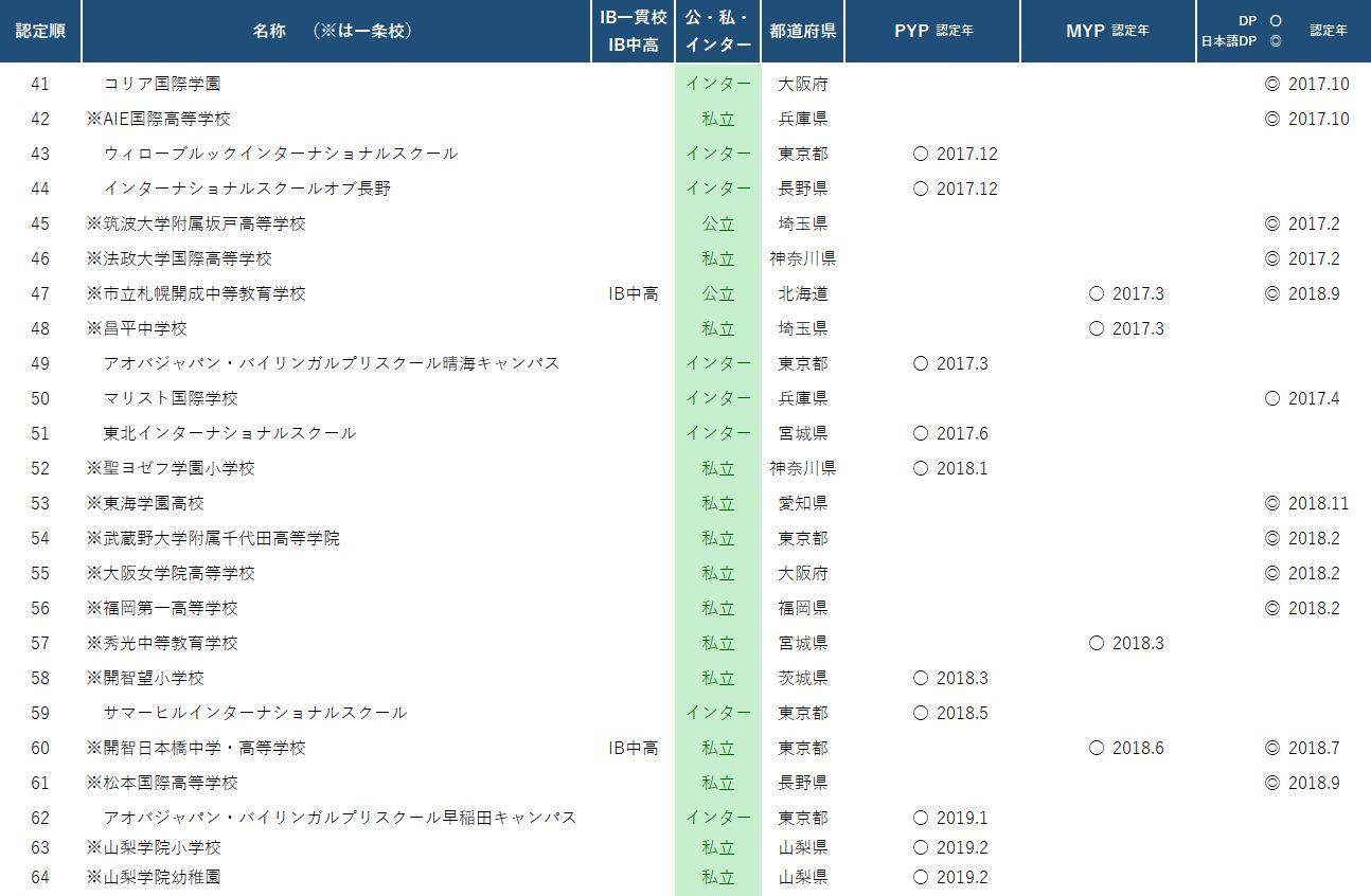 日本における認定校 認定順(近年)