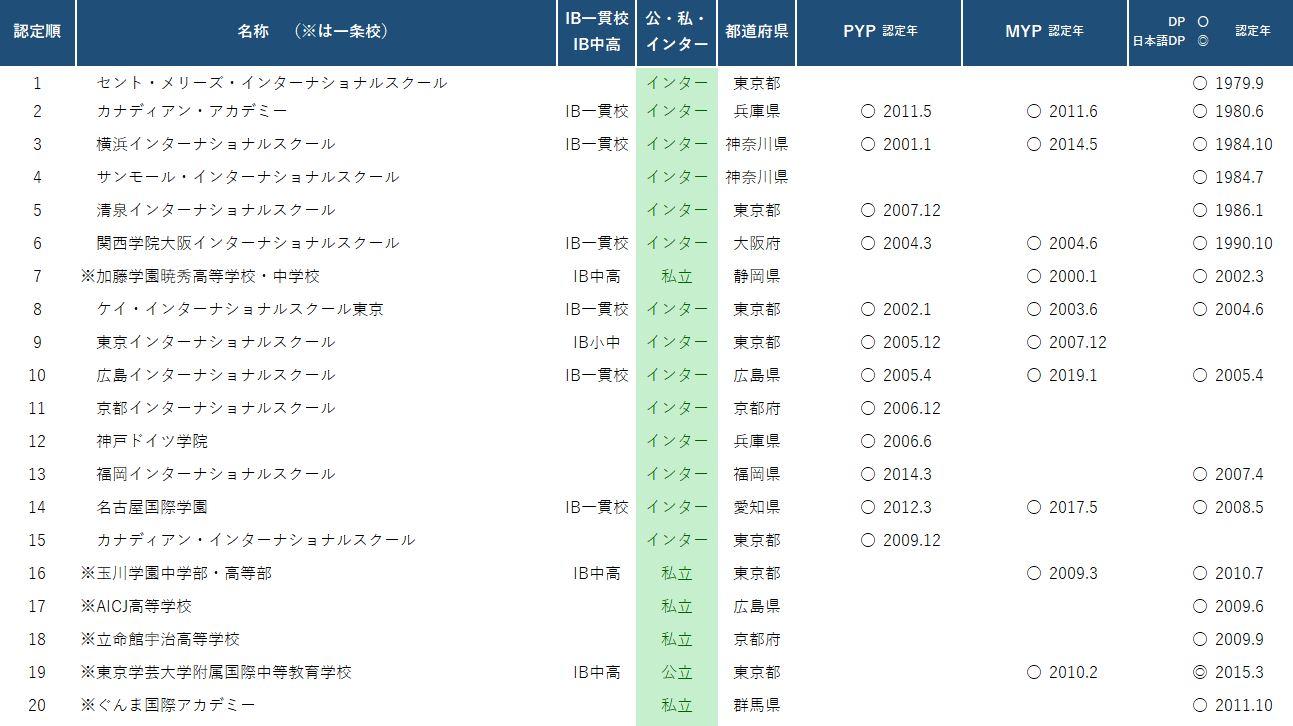 日本における認定校 認定順(初期)