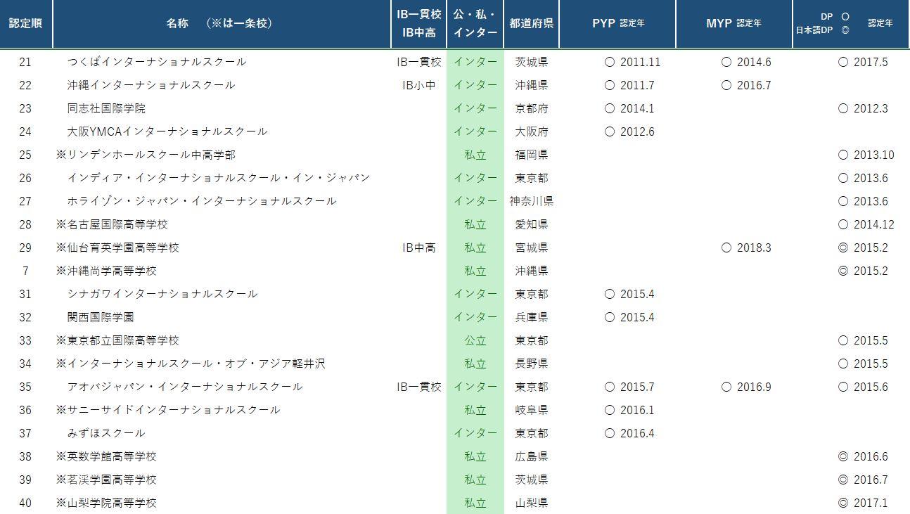 日本における認定校 認定順