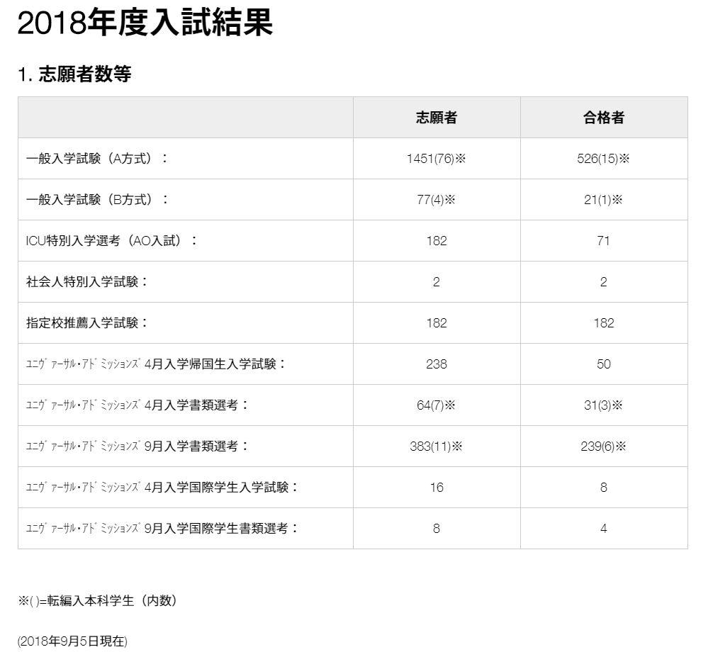 ICU入試結果 2018