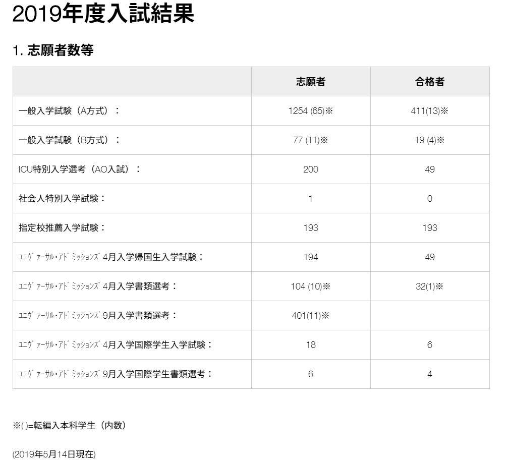 ICU入試結果 2019年