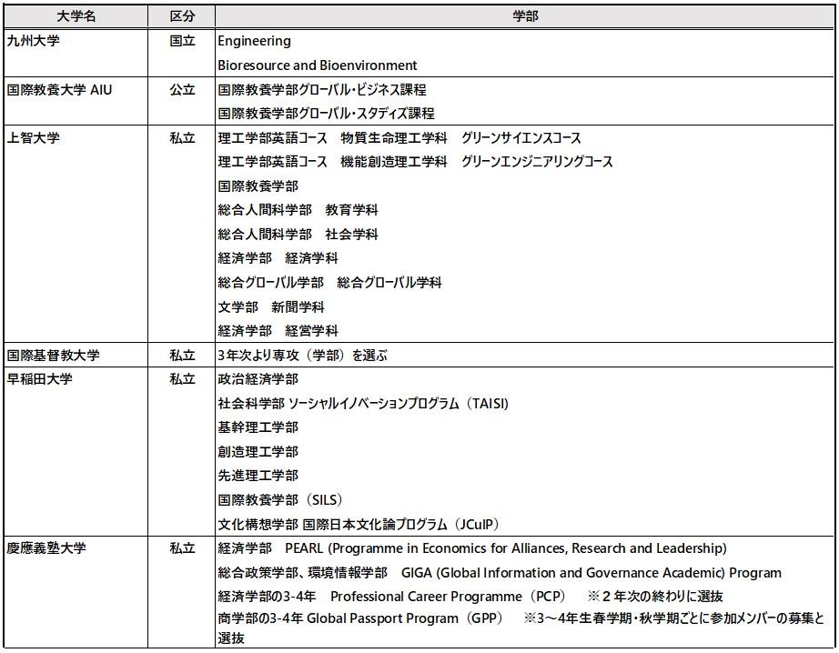 授業はすべて英語で行われる国内大学