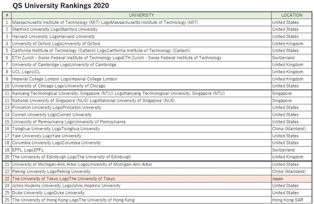 QS席大学ランキング 上位25校